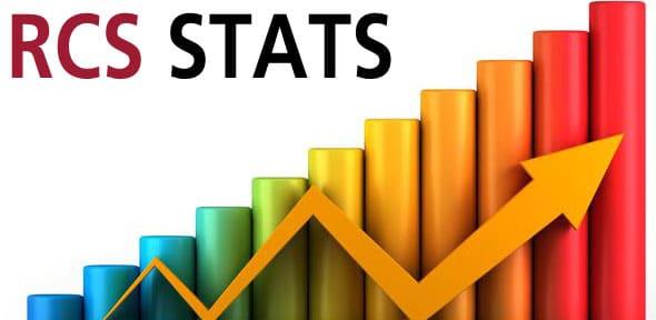 Stats. woohoo.